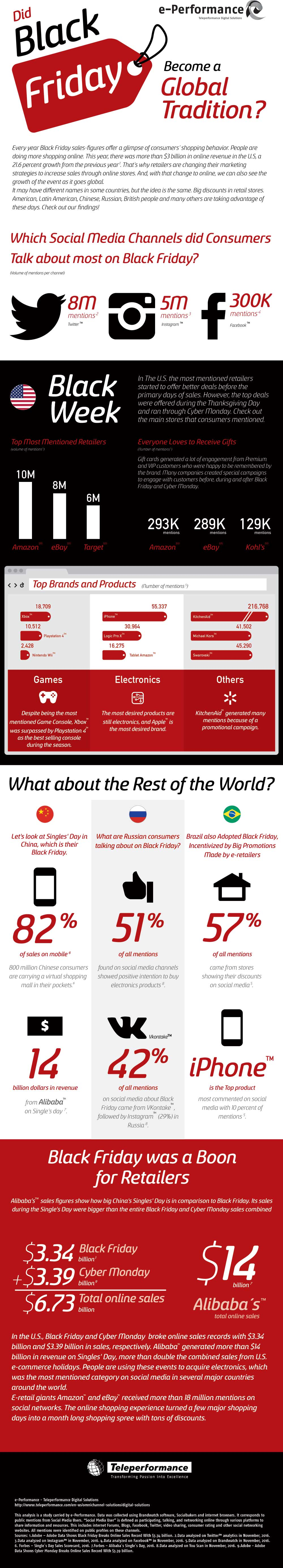 Infographic: Black Friday is a Worldwide Phenomenon