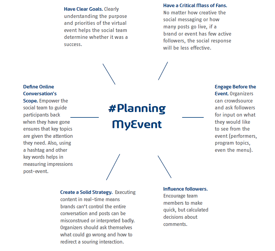Real time social media strategies for events