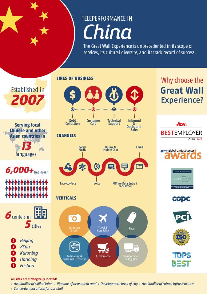 Infographic: CES 2017