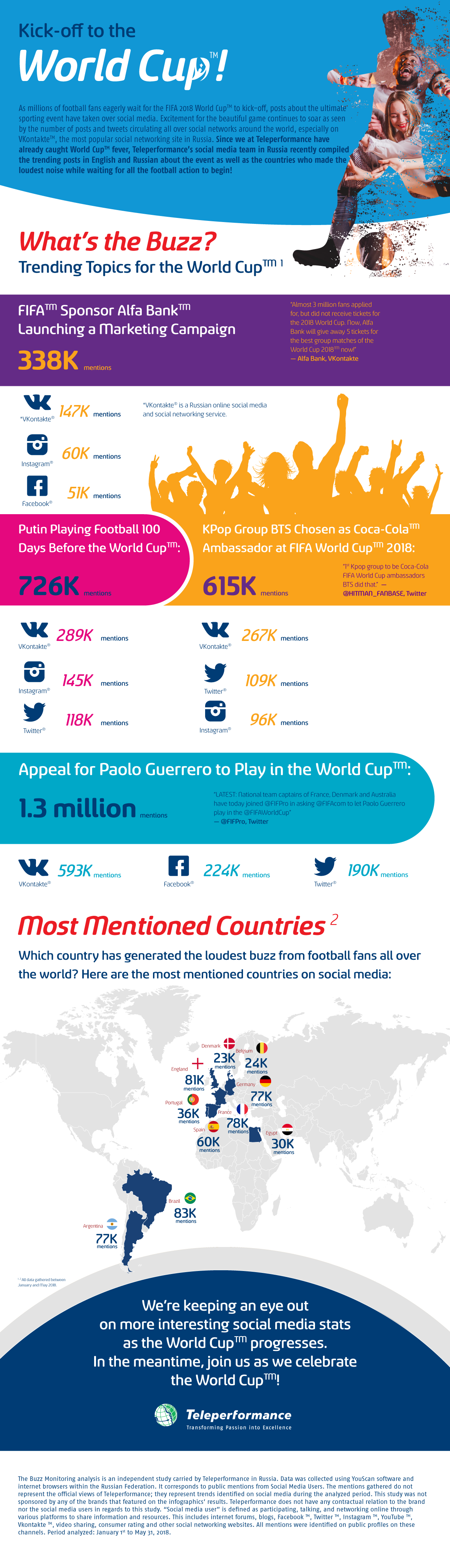 Infographic: Time to Kick off the World Cup